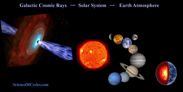 galactic rays solar system earth atmosphere m