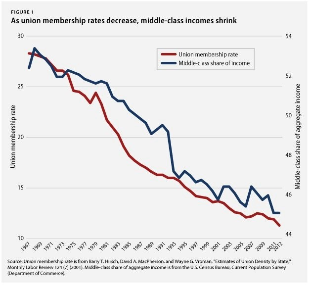 decline in middle class and unions